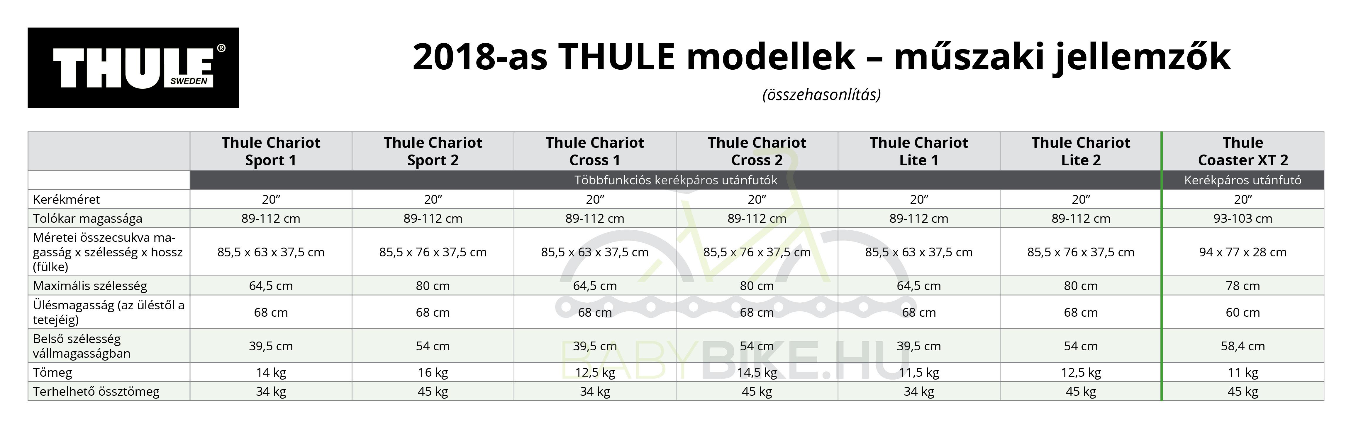Thule utánfutó összehasonlító táblázat