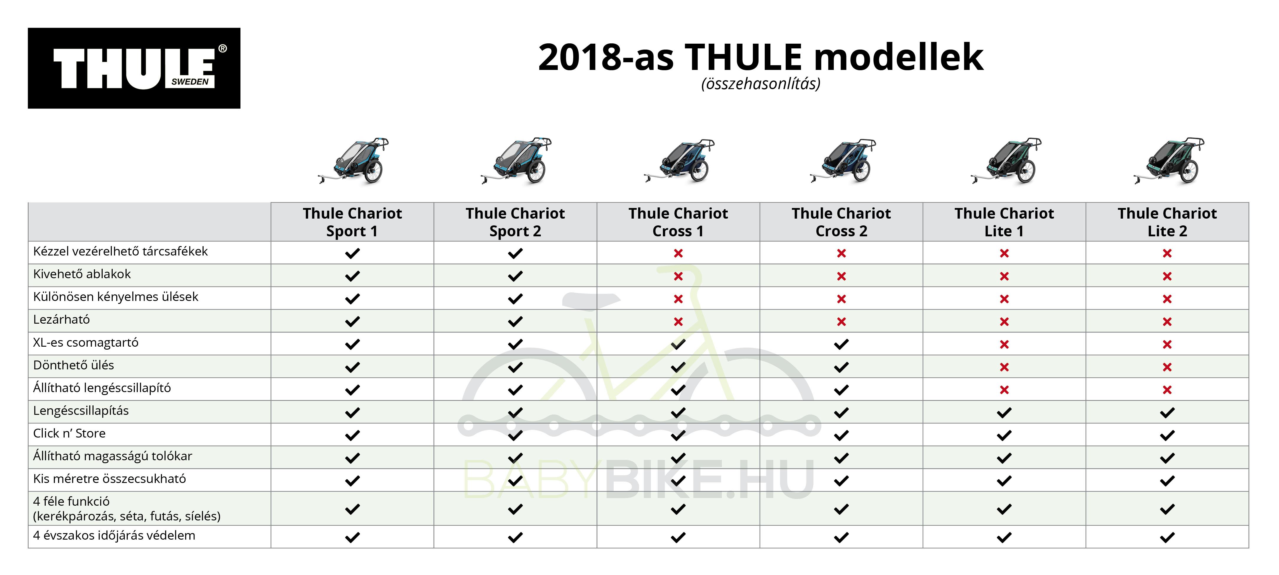 Thule utánfutó összehasonlító táblázat 2
