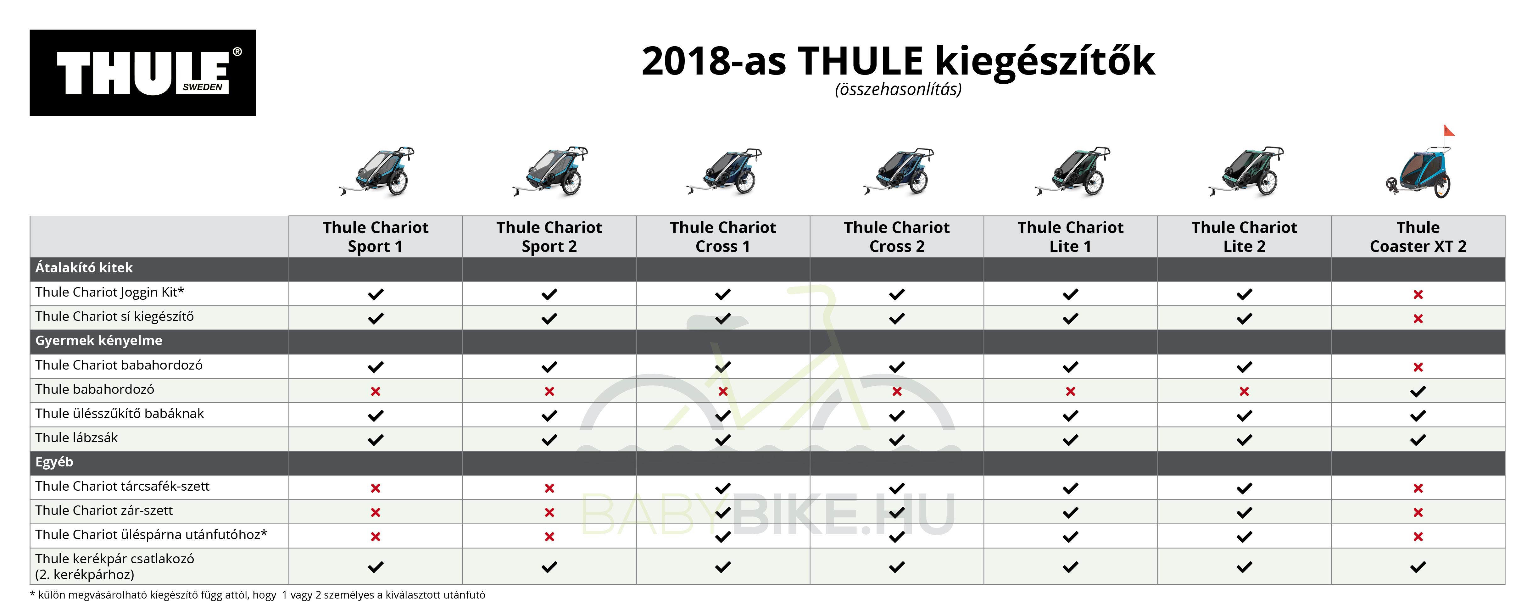 Thule utánfutók kiegészítők táblázat